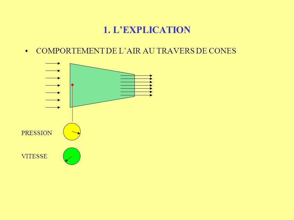1. LEXPLICATION ETUDE DU MODELE EN SOUFLERIE Au dessus de laile, lair semble être canalisé par deux cônes : - 1 cône avant qui se rétrécit, - 1 cône a