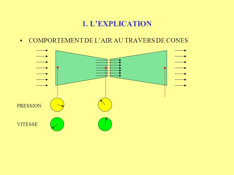 1. LEXPLICATION COMPORTEMENT DE LAIR AU TRAVERS DE CONES PRESSION VITESSE
