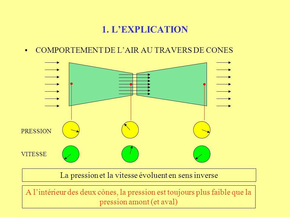 1. LEXPLICATION COMPORTEMENT DE LAIR AU TRAVERS DE CONES PRESSION VITESSE La pression et la vitesse évoluent en sens inverse