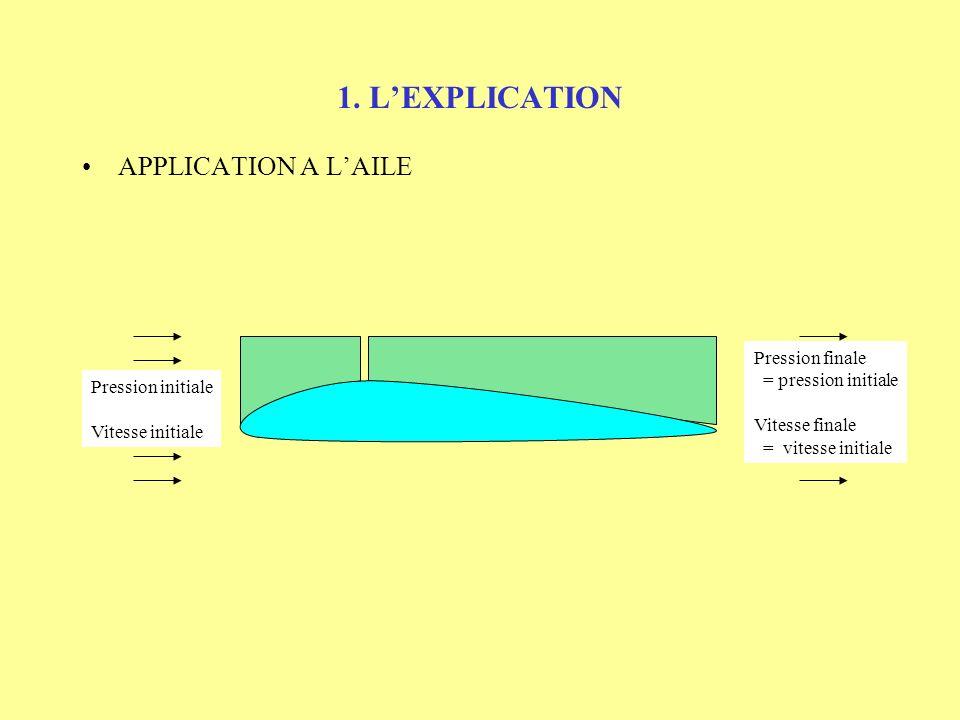 1. LEXPLICATION COMPORTEMENT DE LAIR AU TRAVERS DE CONES PRESSION VITESSE La pression et la vitesse évoluent en sens inverse A lintérieur des deux côn