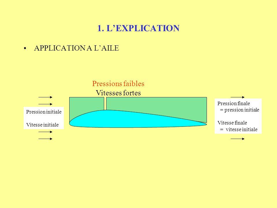 1. LEXPLICATION APPLICATION A LAILE Pression finale = pression initiale Vitesse finale = vitesse initiale Pression initiale Vitesse initiale
