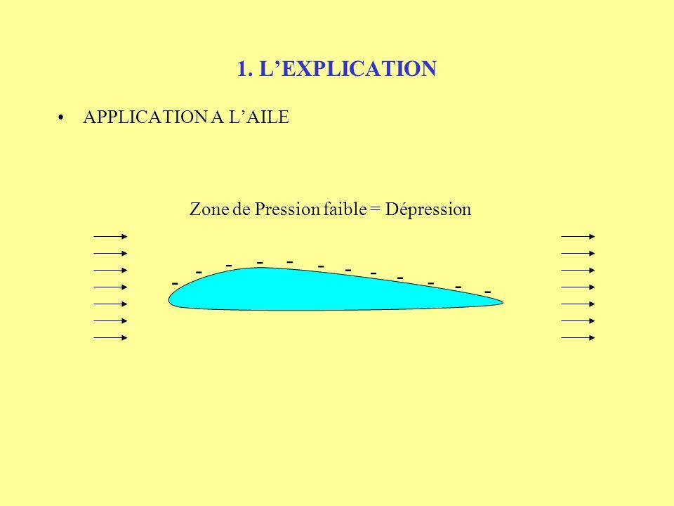 1. LEXPLICATION APPLICATION A LAILE Pressions faibles Vitesses fortes Pression finale = pression initiale Vitesse finale = vitesse initiale Pression i