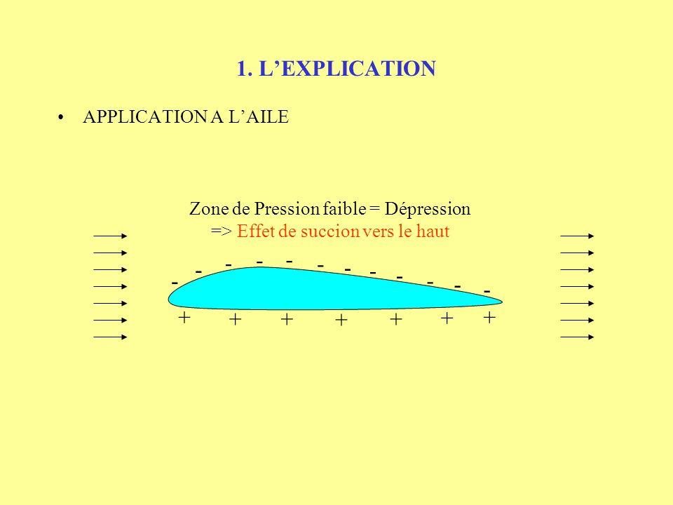 1. LEXPLICATION APPLICATION A LAILE Zone de Pression faible = Dépression => Effet de succion vers le haut - - - - - - - - - - - -