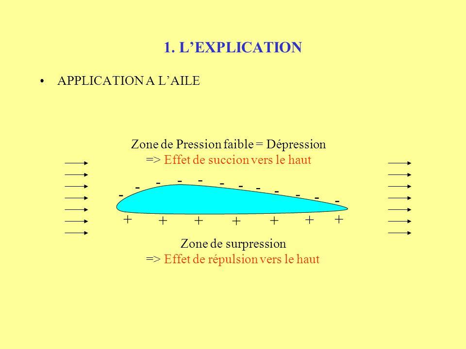 1. LEXPLICATION APPLICATION A LAILE Zone de Pression faible = Dépression => Effet de succion vers le haut - - - - - - - - - - - - + + +++ + +