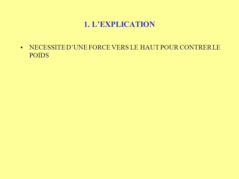 SOMMAIRE 1.LEXPLICATION 2.FACTEURS INFLUANTS 3.PARAMETRES SUBIS ET PILOTES