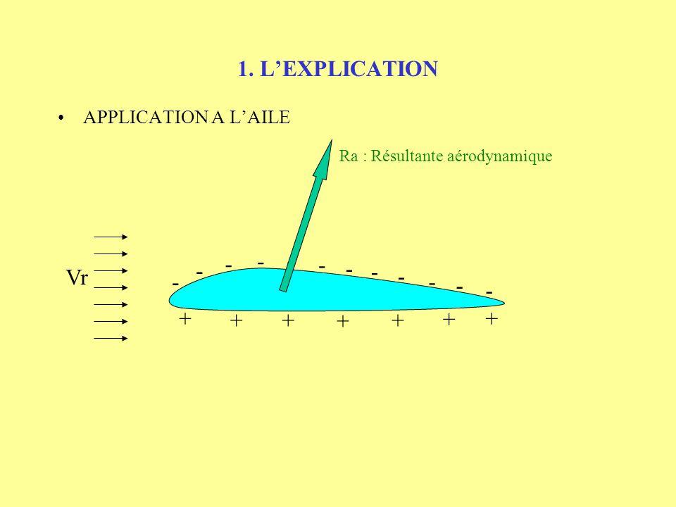 1. LEXPLICATION APPLICATION A LAILE Zone de Pression faible = Dépression => Effet de succion vers le haut - - - - - - - - - - - - + + +++ + + Zone de