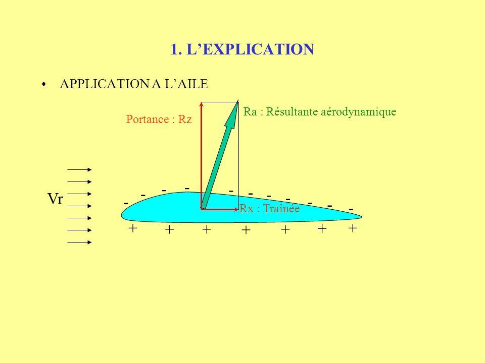 1. LEXPLICATION APPLICATION A LAILE - - - - - - - - - - - - + + +++ + + Ra : Résultante aérodynamique Vr