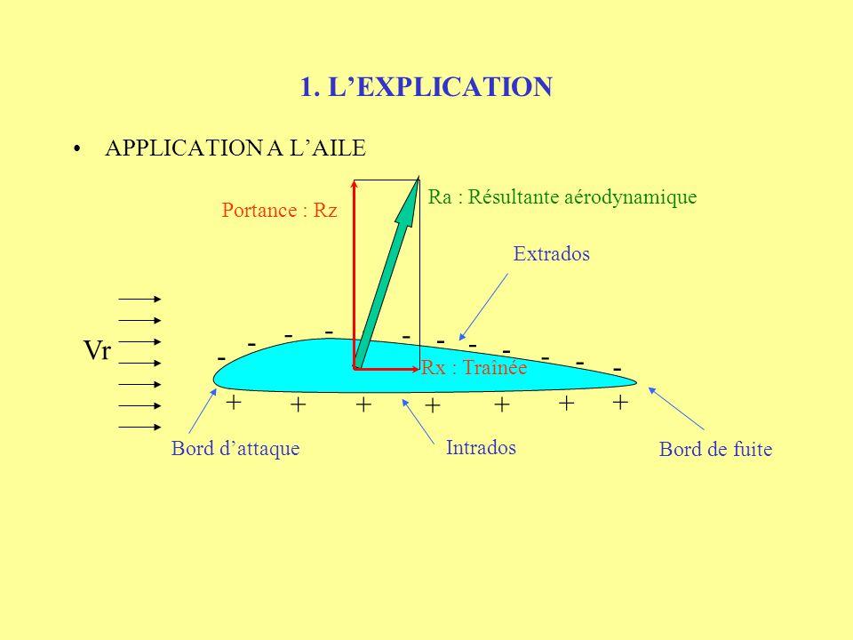 1. LEXPLICATION APPLICATION A LAILE - - - - - - - - - - - - + + +++ + + Ra : Résultante aérodynamique Portance : Rz Rx : Traînée Extrados Vr Intrados
