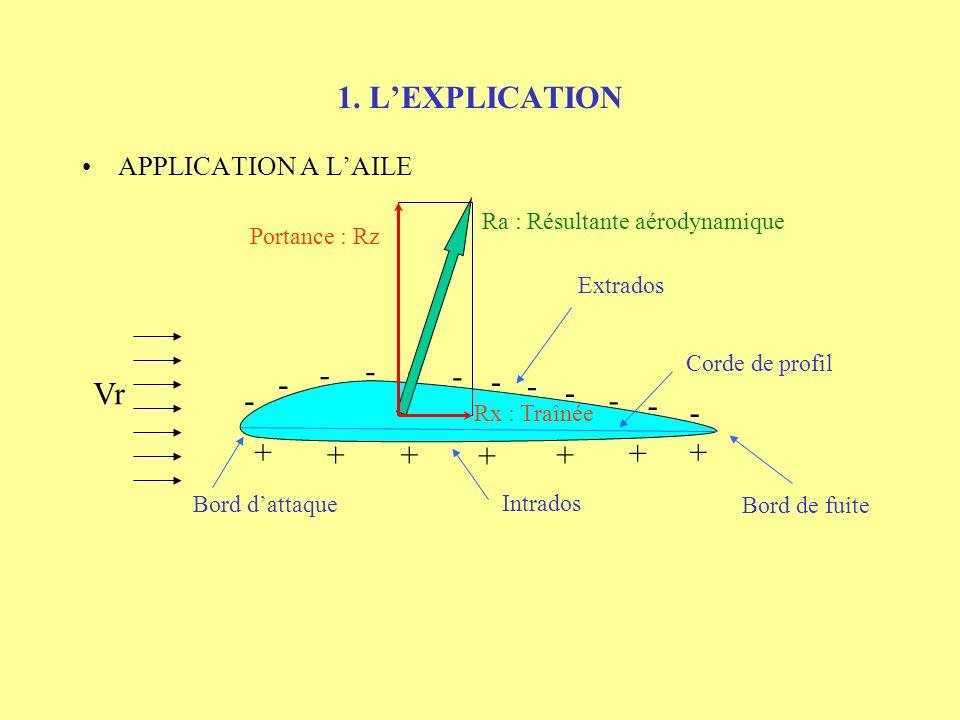 1. LEXPLICATION APPLICATION A LAILE - - - - - - - - - - - - + + +++ + + Ra : Résultante aérodynamique Portance : Rz Rx : Traînée Extrados Bord dattaqu