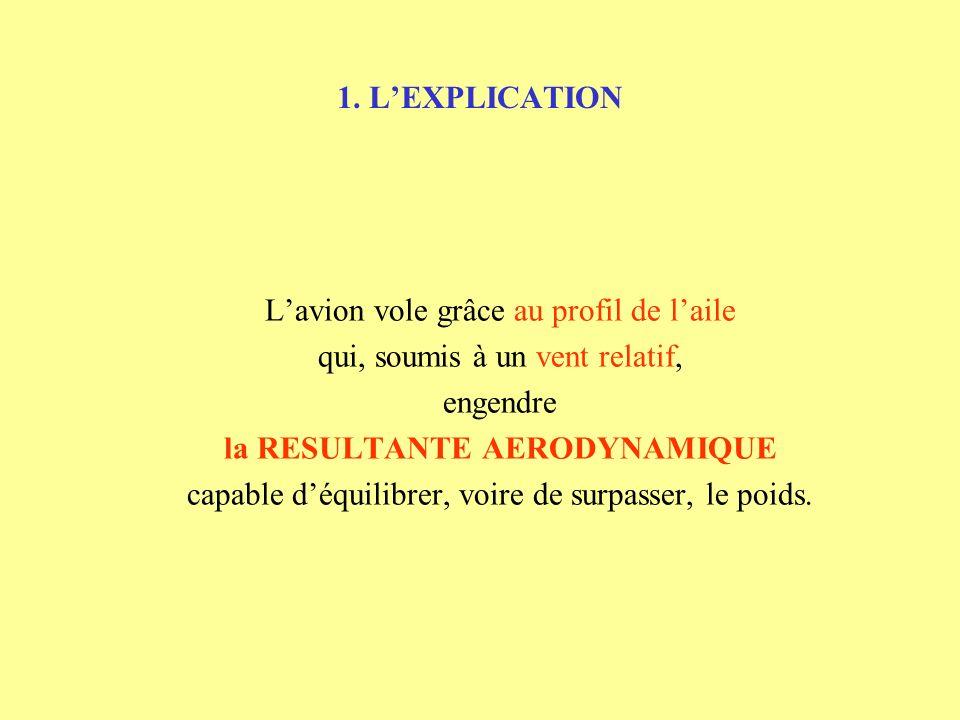 1. LEXPLICATION APPLICATION A LAILE - - - - - - - - - - - - + + +++ + + Ra : Résultante aérodynamique Portance : Rz Rx : Traînée Corde de profil Extra
