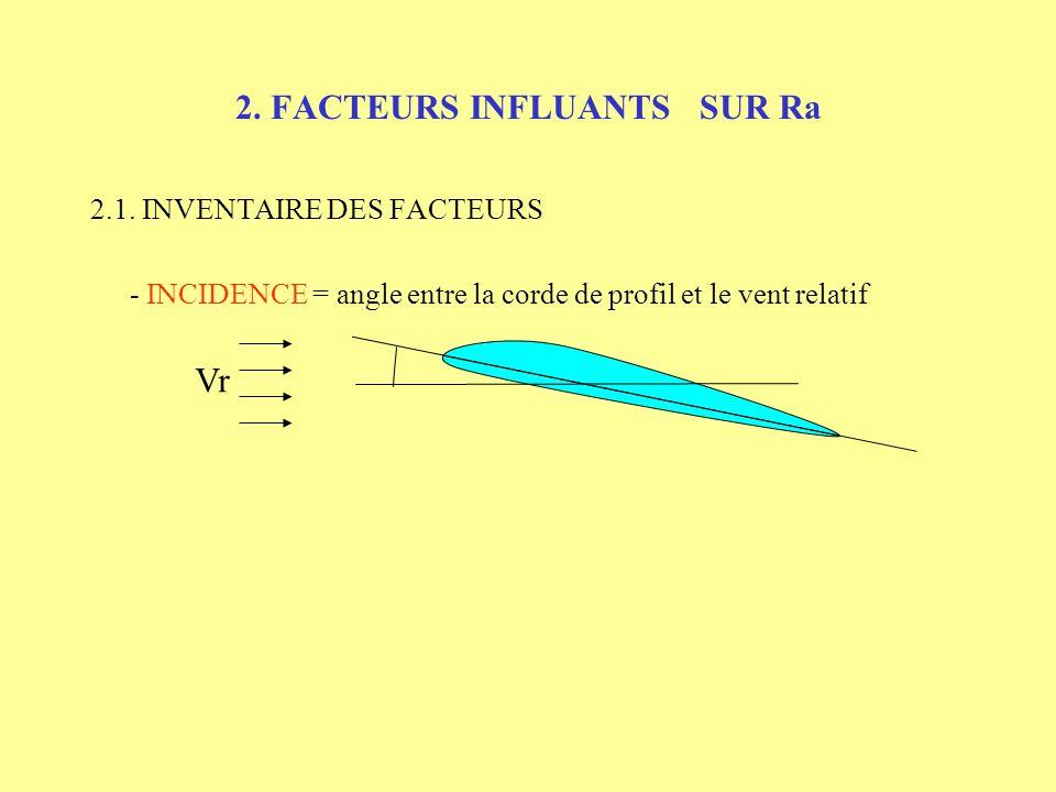 2. FACTEURS INFLUANTS SUR Ra 2.1. INVENTAIRE DES FACTEURS