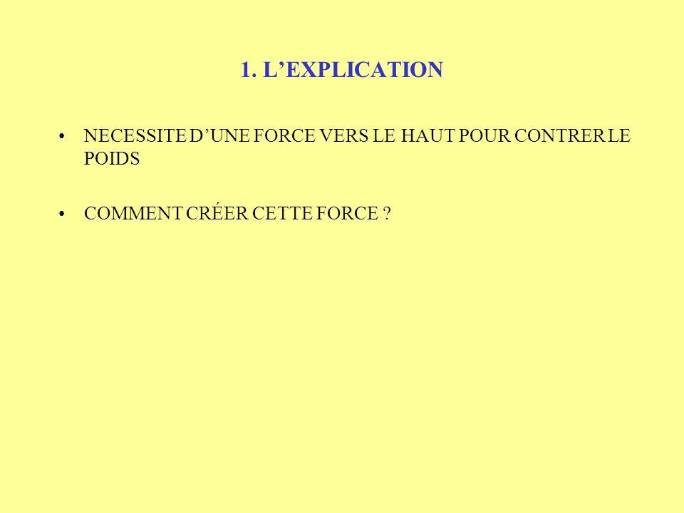 1. LEXPLICATION NECESSITE DUNE FORCE VERS LE HAUT POUR CONTRER LE POIDS