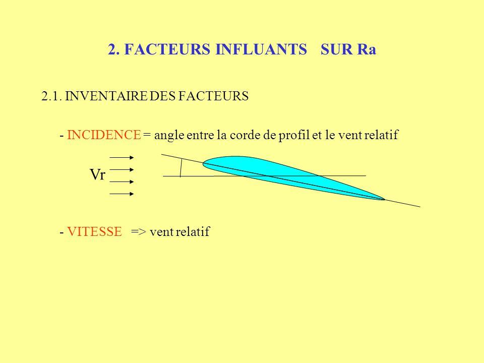 2. FACTEURS INFLUANTS SUR Ra 2.1. INVENTAIRE DES FACTEURS - INCIDENCE = angle entre la corde de profil et le vent relatif Vr