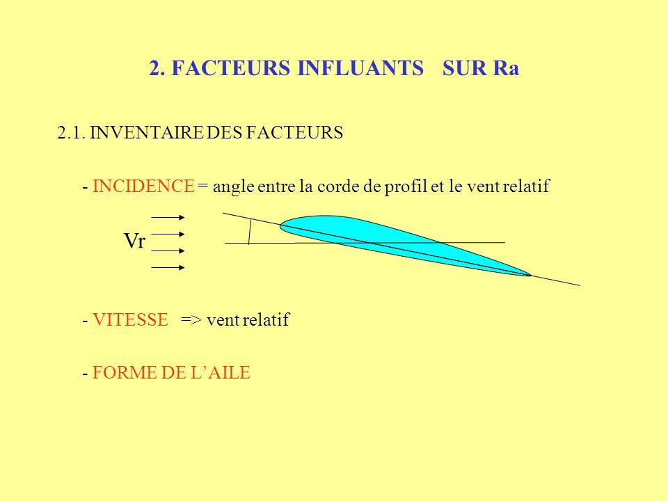 2. FACTEURS INFLUANTS SUR Ra 2.1. INVENTAIRE DES FACTEURS - INCIDENCE = angle entre la corde de profil et le vent relatif - VITESSE => vent relatif Vr
