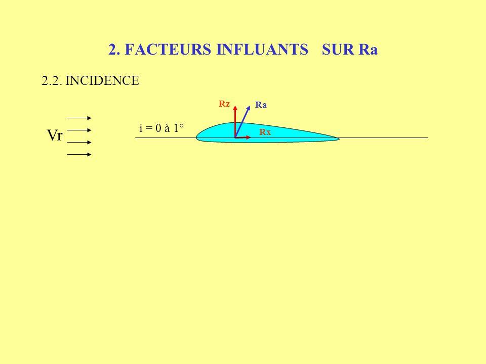 2. FACTEURS INFLUANTS SUR Ra 2.1. INVENTAIRE DES FACTEURS - INCIDENCE = angle entre la corde de profil et le vent relatif - VITESSE => vent relatif -