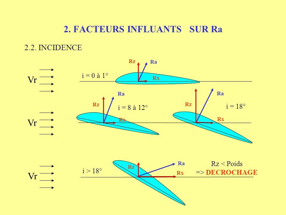 2. FACTEURS INFLUANTS SUR Ra 2.2. INCIDENCE Vr Rz Rx Ra i = 0 à 1° Rx Rz Ra i = 8 à 12° Rx Rz Ra i = 18°