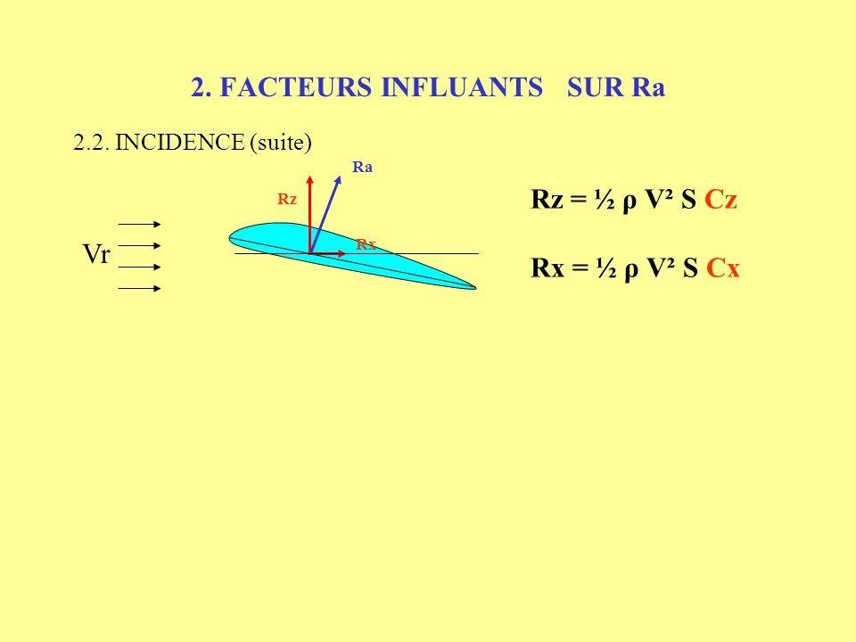 2. FACTEURS INFLUANTS SUR Ra 2.2. INCIDENCE Vr Rz Rx Ra i = 0 à 1° Rx Rz Ra i = 8 à 12° Rx Rz Ra i = 18° Rz Rx Ra i > 18° Rz < Poids => DECROCHAGE
