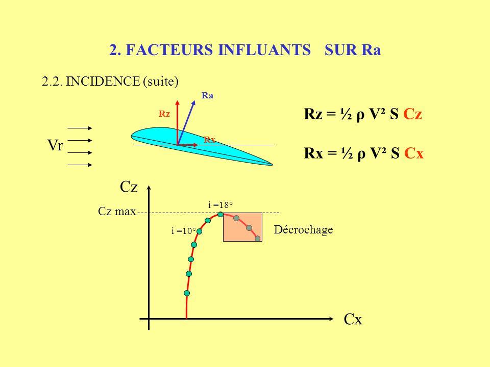 2. FACTEURS INFLUANTS SUR Ra 2.2. INCIDENCE (suite) Vr Rx Rz Ra Rz = ½ ρ V² S Cz Rx = ½ ρ V² S Cx