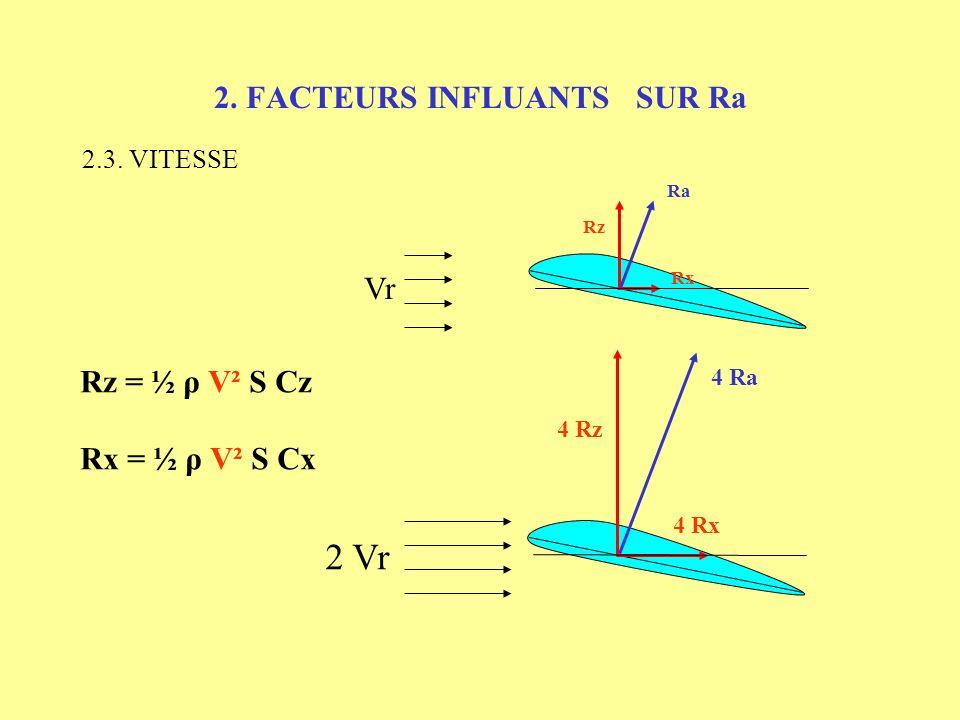 2. FACTEURS INFLUANTS SUR Ra 2.2. INCIDENCE (suite) Vr Rx Rz Ra Rz = ½ ρ V² S Cz Rx = ½ ρ V² S Cx Cx Cz i =10° i =18° Cz max Décrochage