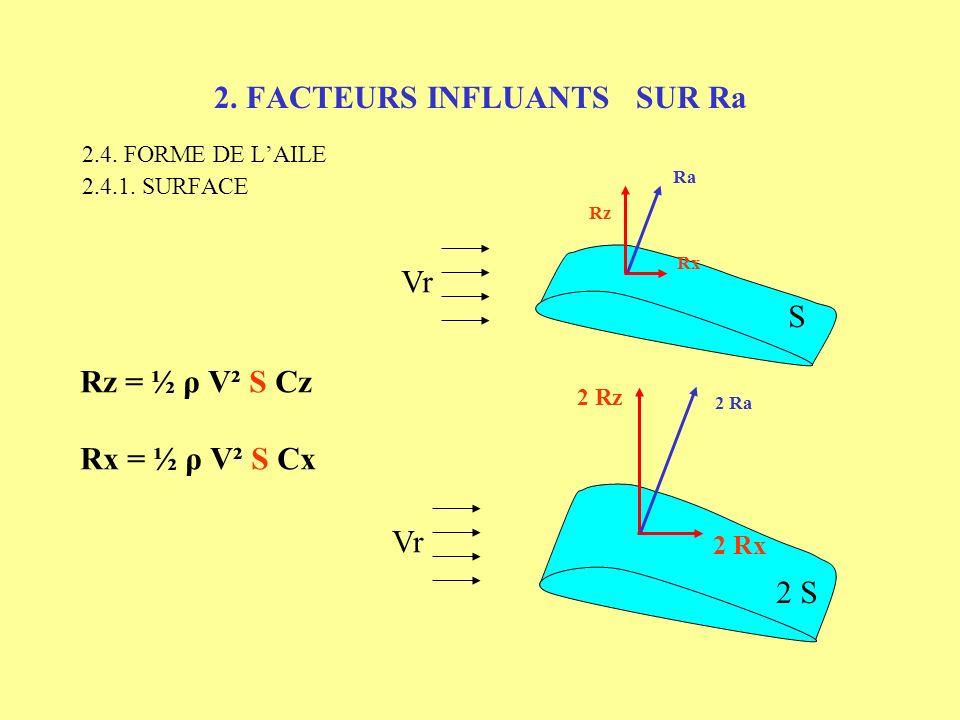 2. FACTEURS INFLUANTS SUR Ra 2.3. VITESSE Vr Rx Rz Ra Rz = ½ ρ V² S Cz Rx = ½ ρ V² S Cx 2 Vr 4 Rx 4 Rz 4 Ra