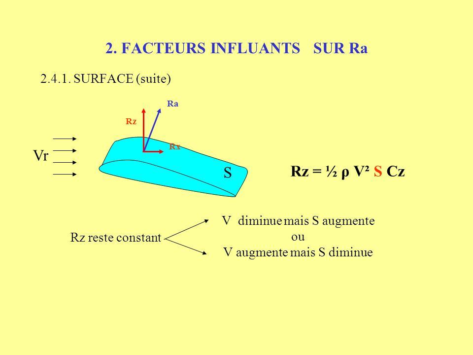 2. FACTEURS INFLUANTS SUR Ra 2.4. FORME DE LAILE 2.4.1. SURFACE Vr Rx Rz Ra Rz = ½ ρ V² S Cz Rx = ½ ρ V² S Cx 2 Rx 2 Rz 2 Ra Vr S 2 S