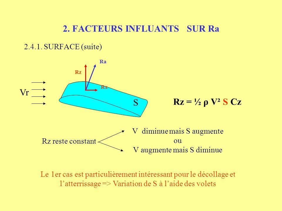 2. FACTEURS INFLUANTS SUR Ra 2.4.1. SURFACE (suite) Vr Rx Rz Ra Rz = ½ ρ V² S Cz S Rz reste constant V diminue mais S augmente ou V augmente mais S di