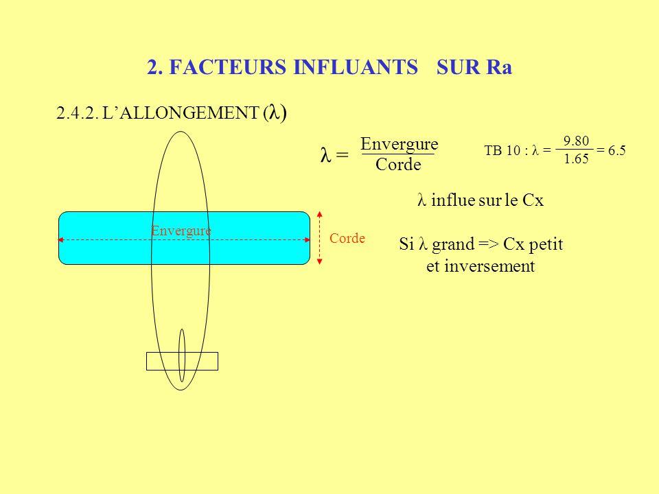 2. FACTEURS INFLUANTS SUR Ra 2.4.2. LALLONGEMENT ( λ) Envergure Corde λ = Envergure Corde 9.80 1.65 TB 10 : λ = = 6.5