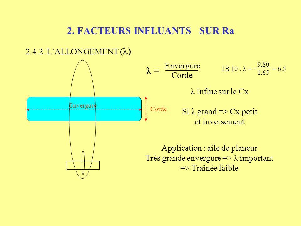 2. FACTEURS INFLUANTS SUR Ra 2.4.2. LALLONGEMENT ( λ) Envergure Corde λ = Envergure Corde λ influe sur le Cx Si λ grand => Cx petit et inversement 9.8