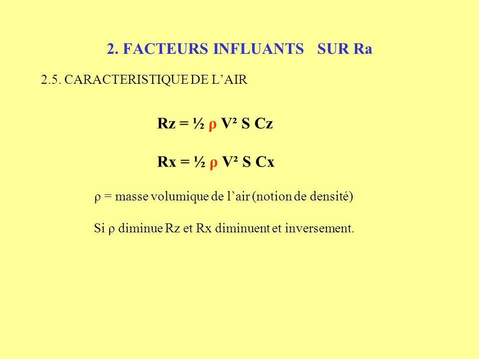 2. FACTEURS INFLUANTS SUR Ra 2.4.2. LALLONGEMENT ( λ) Envergure Corde λ = Envergure Corde λ influe sur le Cx Si λ grand => Cx petit et inversement App
