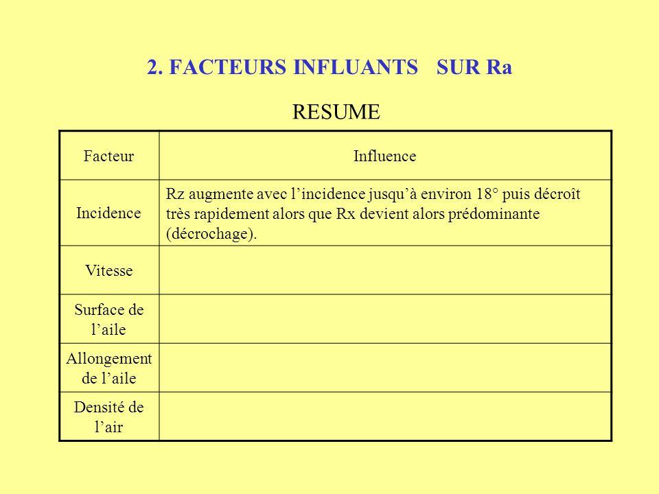2. FACTEURS INFLUANTS SUR Ra RESUME FacteurInfluence Incidence Vitesse Surface de laile Allongement de laile Densité de lair