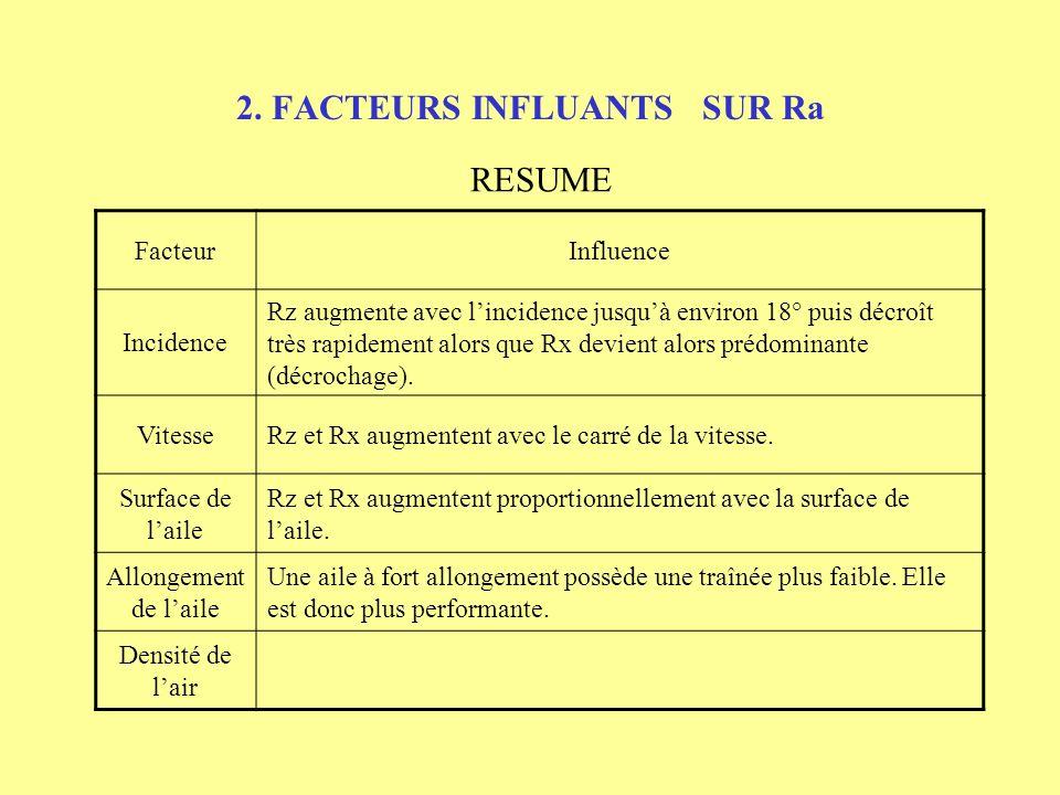 2. FACTEURS INFLUANTS SUR Ra RESUME FacteurInfluence Incidence Rz augmente avec lincidence jusquà environ 18° puis décroît très rapidement alors que R