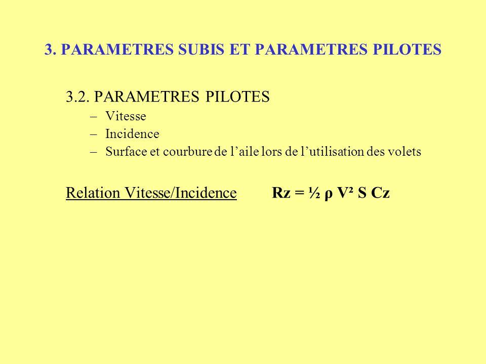 3. PARAMETRES SUBIS ET PARAMETRES PILOTES 3.2. PARAMETRES PILOTES –Vitesse –Incidence –Surface et courbure de laile lors de lutilisation des volets