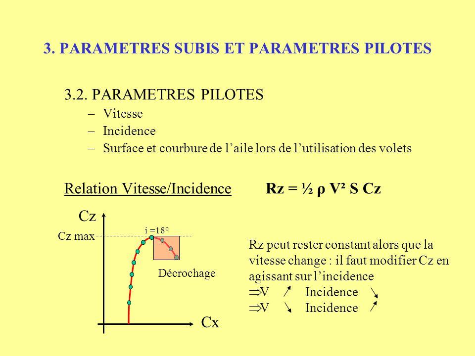 3. PARAMETRES SUBIS ET PARAMETRES PILOTES 3.2. PARAMETRES PILOTES –Vitesse –Incidence –Surface et courbure de laile lors de lutilisation des volets Re