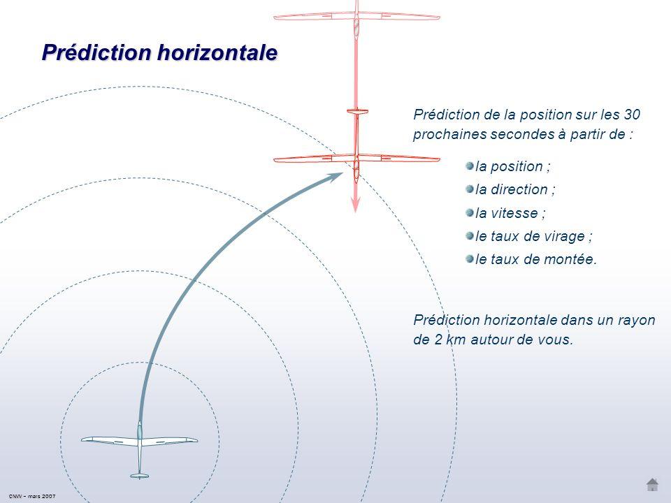 Intérêts du Il assiste le pilote dans sa surveillance de l environnement Vous prévient à l avance (~ 8 à 18 secs), dés qu un autre aéronef (planeur, remorqueur, etc.) également équipé se rapproche dangereusement Émet un avertissement acoustique et visuel en cas de danger Aucun réglage, aucune distraction Vous signale les câbles et les obstacles répertoriés Prédiction sur les 30 prochaines secondes de la trajectoire en 3D (incluant lénergie et le mode de vol) Recalcul et diffusion toutes les secondes Protocole radio supportant la présence simultanée de 50 planeurs CNVV / AAVA – Octobre 2007