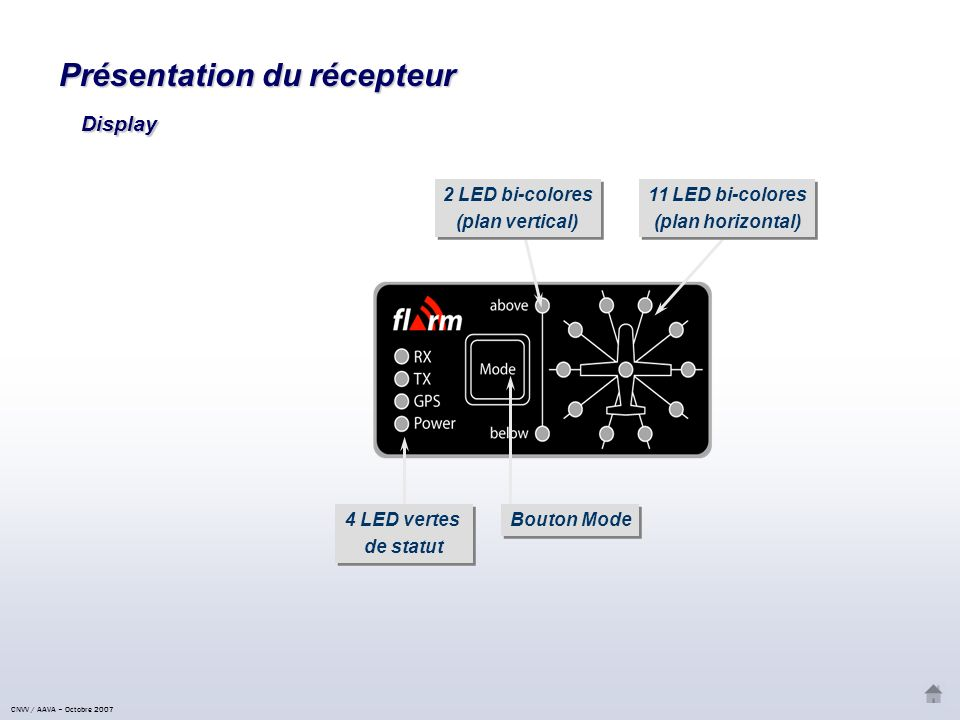 Présentation du récepteur Bouton Mode Lecteur de carte mémoire micro-SD Lecteur de carte mémoire micro-SD 4 LED vertes de statut 4 LED vertes de statut 12 LED bi-colores (plan horizontal) 12 LED bi-colores (plan horizontal) 4 LED bi-colores (plan vertical) 4 LED bi-colores (plan vertical) Boitier principal (Version 06) CNVV / AAVA – Octobre 2007