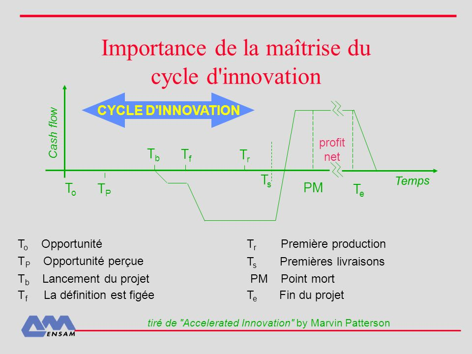 Importance de la maîtrise du cycle d'innovation ToTo TPTP TbTb TfTf Cash flow TrTr TsTs PM TeTe Temps profit net CYCLE D'INNOVATION T o Opportunité T