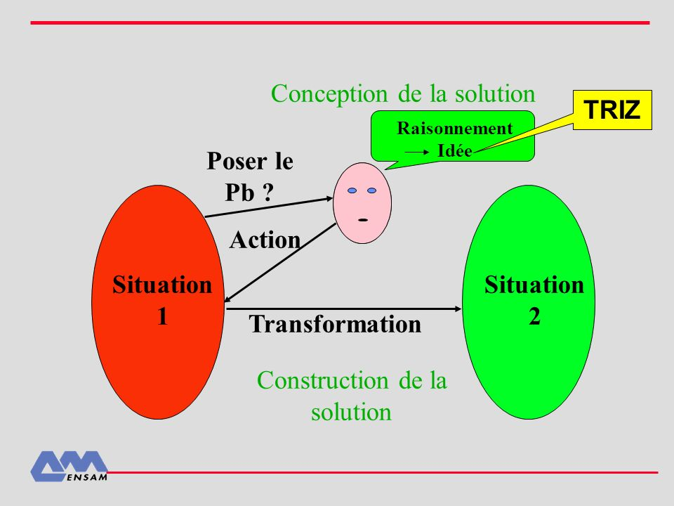 Poser le Pb ? Raisonnement Idée Action Transformation Situation 1 Situation 2 Conception de la solution Construction de la solution TRIZ