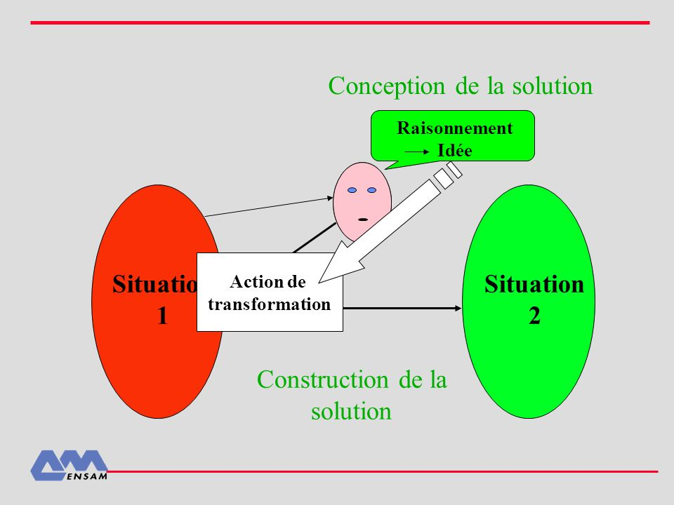 Raisonnement Idée Situation 1 Situation 2 Conception de la solution Action de transformation Construction de la solution