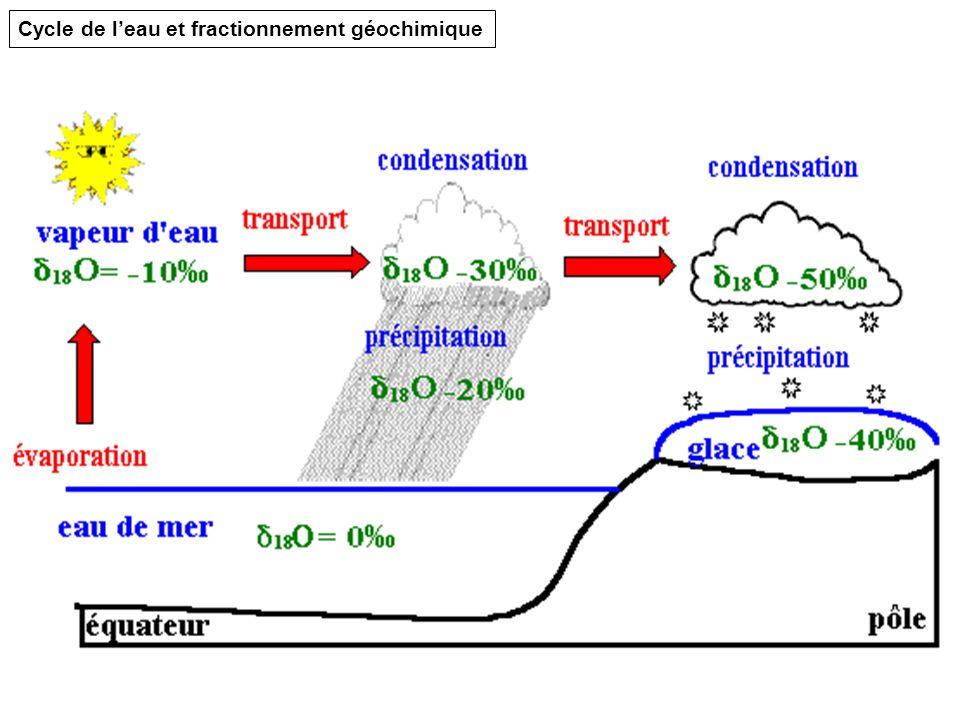 Cycle de leau et fractionnement géochimique