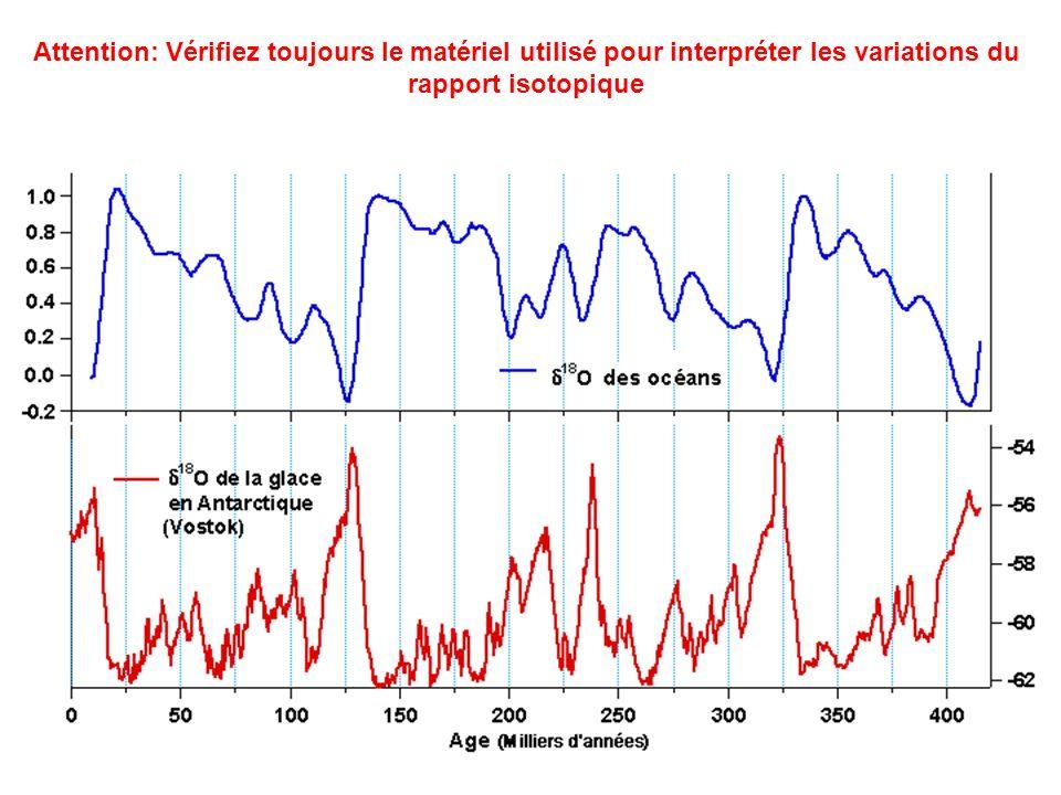 Attention: Vérifiez toujours le matériel utilisé pour interpréter les variations du rapport isotopique