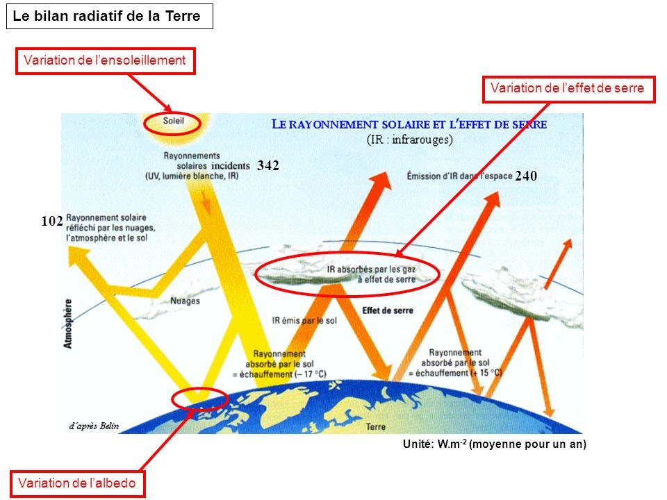 Variation de lensoleillement Variation de lalbedo Variation de leffet de serre Le bilan radiatif de la Terre 342 102 240 Unité: W.m -2 (moyenne pour u