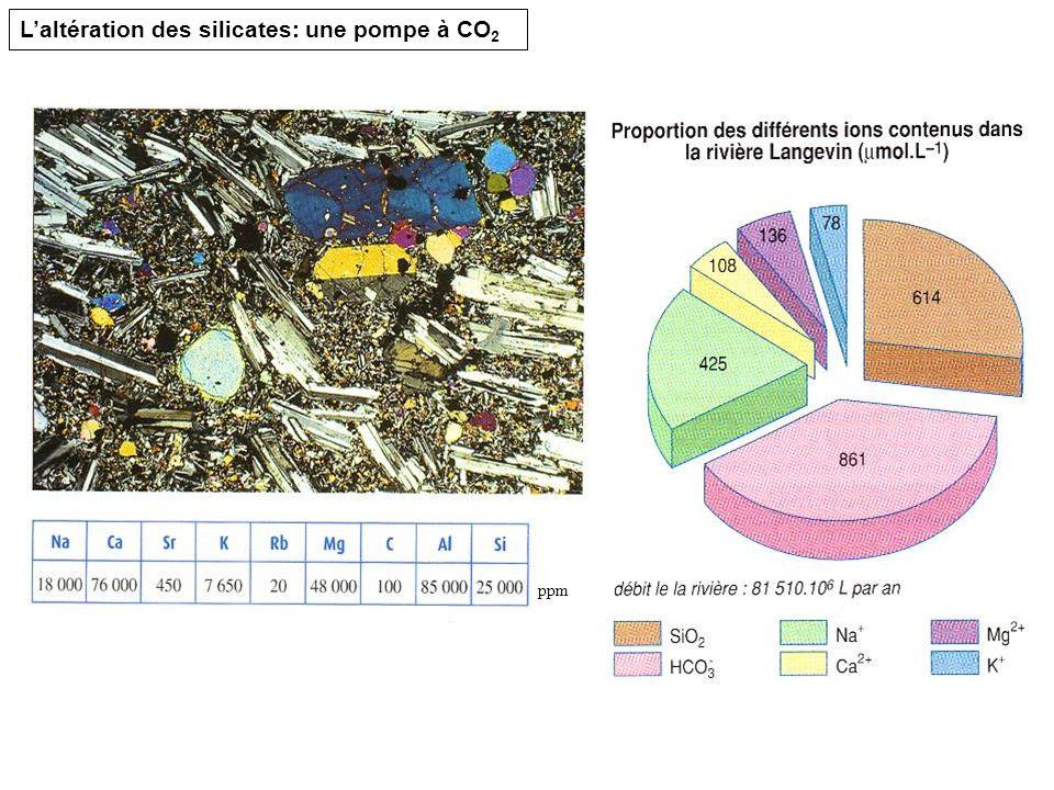 ppm Laltération des silicates: une pompe à CO 2