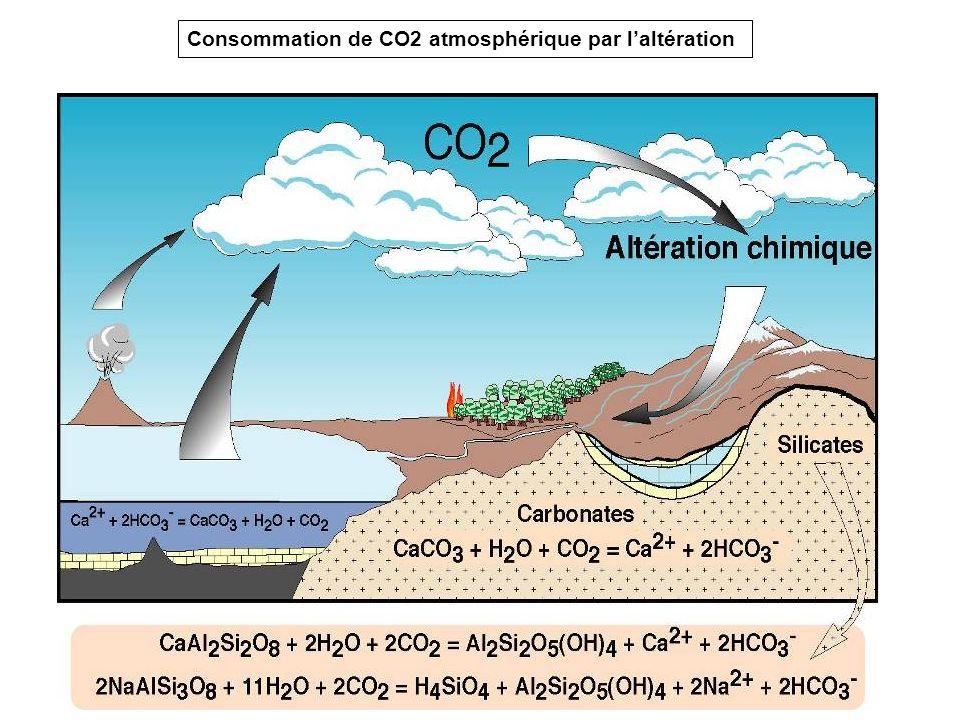 Consommation de CO2 atmosphérique par laltération