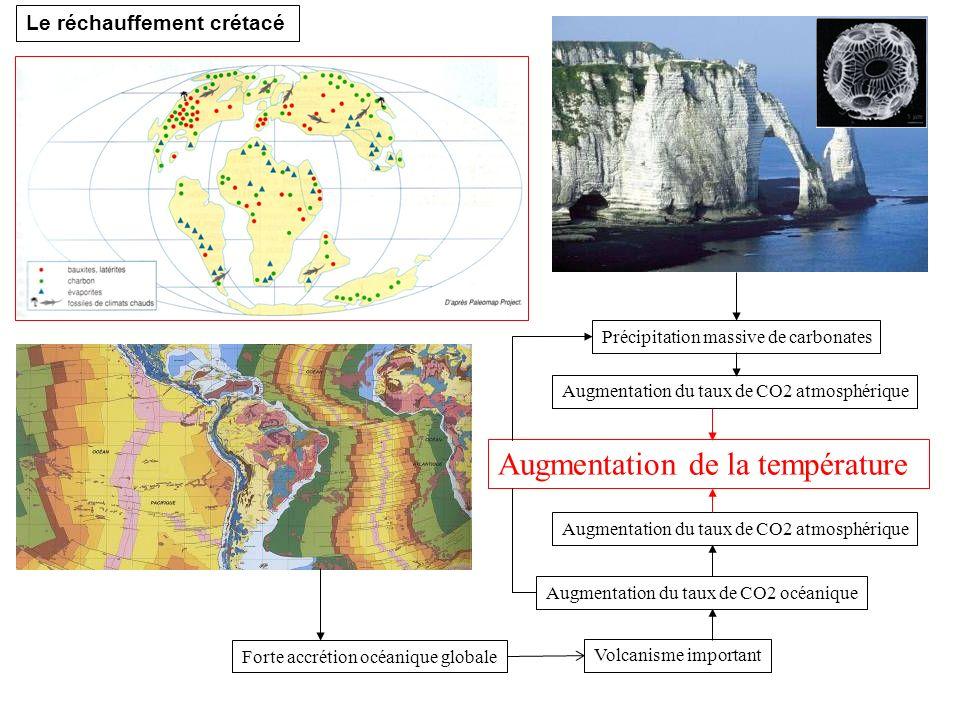 Forte accrétion océanique globale Volcanisme important Précipitation massive de carbonates Augmentation du taux de CO2 atmosphérique Augmentation du t