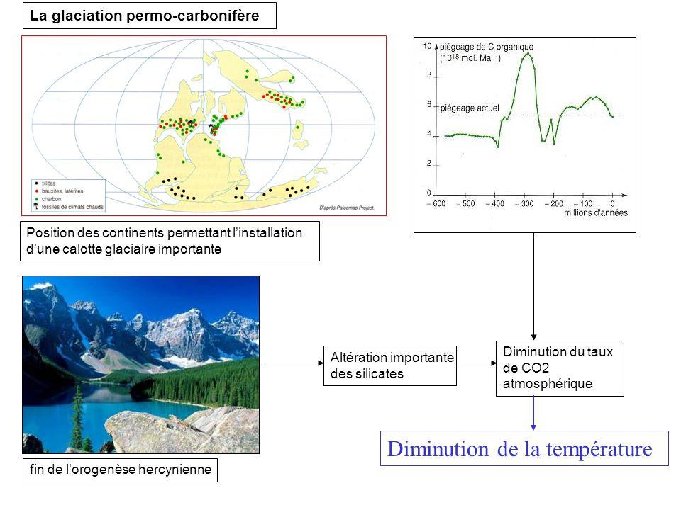 Altération importante des silicates Diminution du taux de CO2 atmosphérique Position des continents permettant linstallation dune calotte glaciaire im