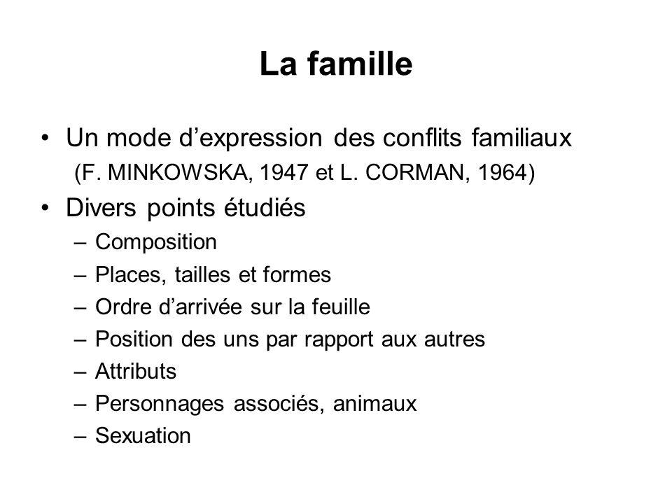 La famille Un mode dexpression des conflits familiaux (F. MINKOWSKA, 1947 et L. CORMAN, 1964) Divers points étudiés –Composition –Places, tailles et f