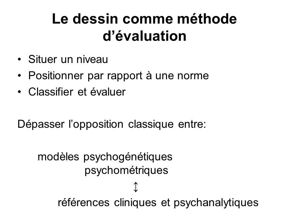 Le dessin comme méthode dévaluation Situer un niveau Positionner par rapport à une norme Classifier et évaluer Dépasser lopposition classique entre: m
