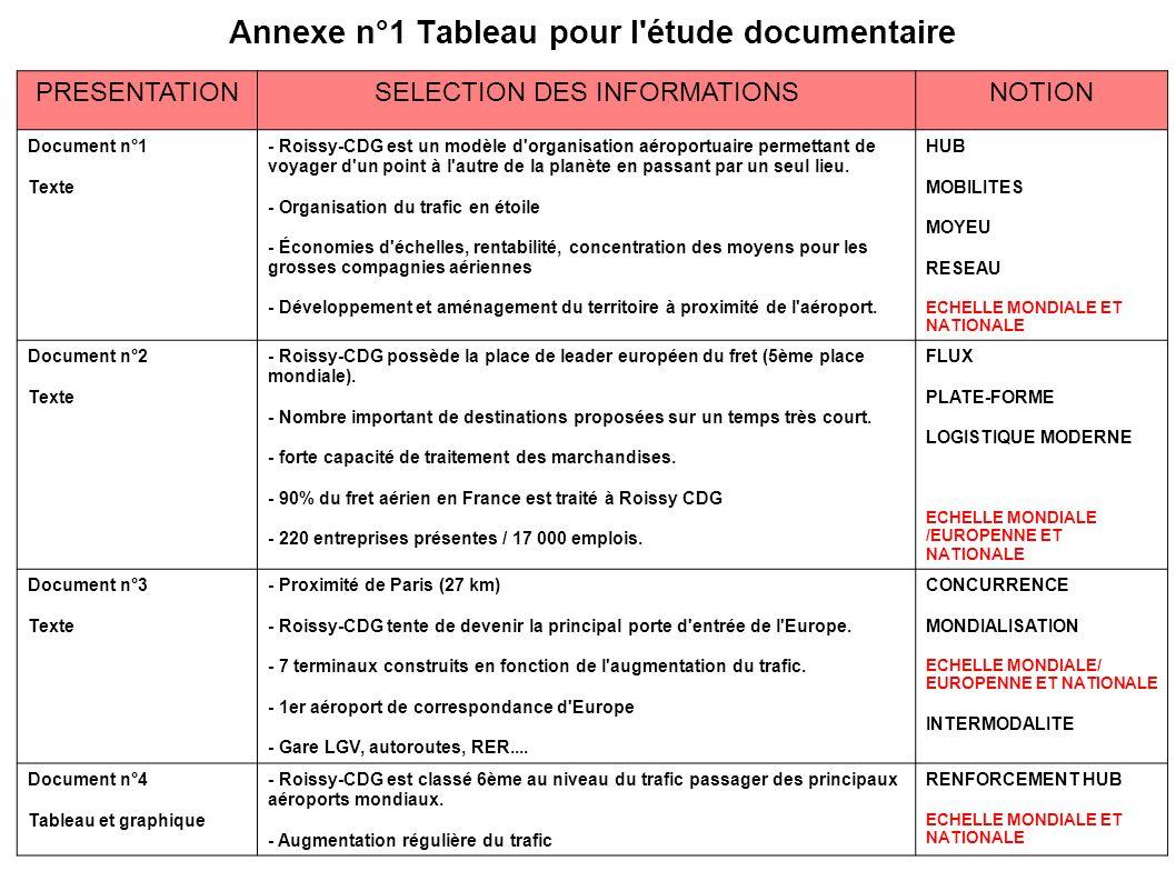 PRESENTATIONSELECTION DES INFORMATIONSNOTION Document n°1 Texte - Roissy-CDG est un modèle d'organisation aéroportuaire permettant de voyager d'un poi