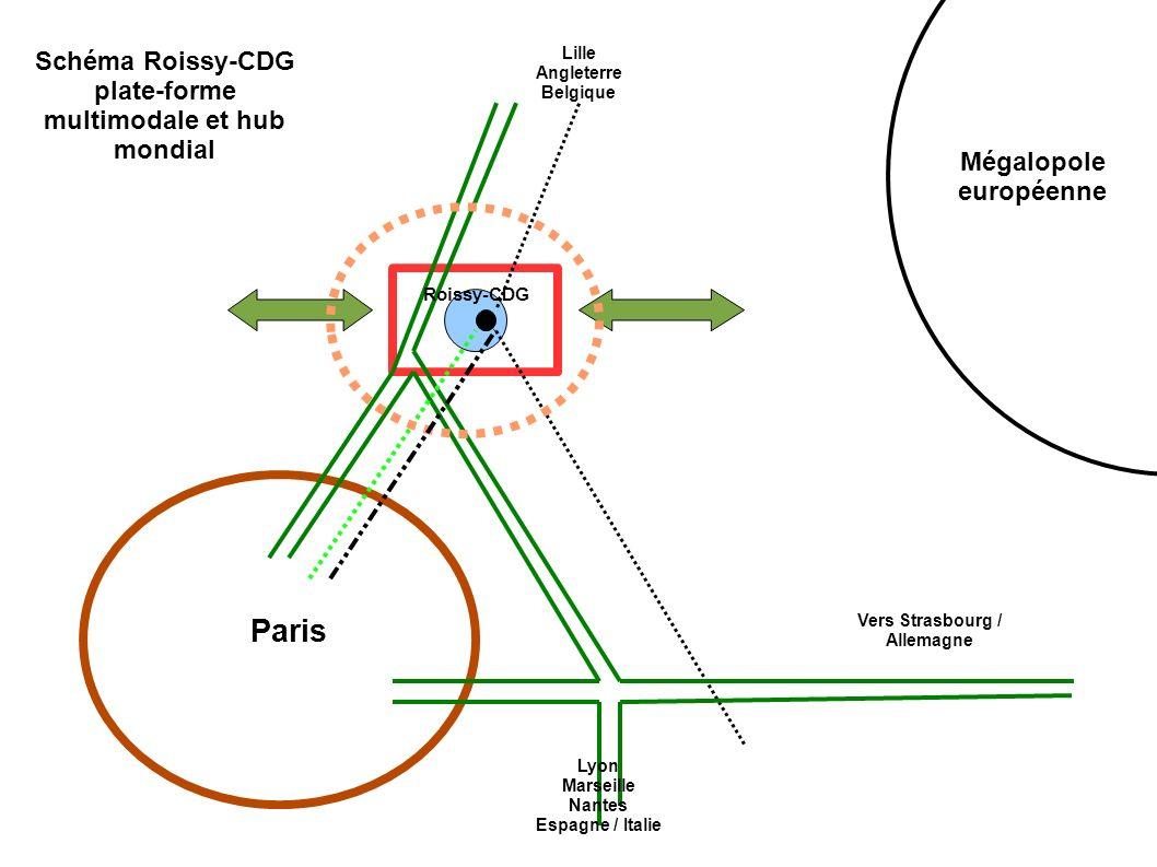 Paris Schéma Roissy-CDG plate-forme multimodale et hub mondial Vers Strasbourg / Allemagne Lyon Marseille Nantes Espagne / Italie Lille Angleterre Bel