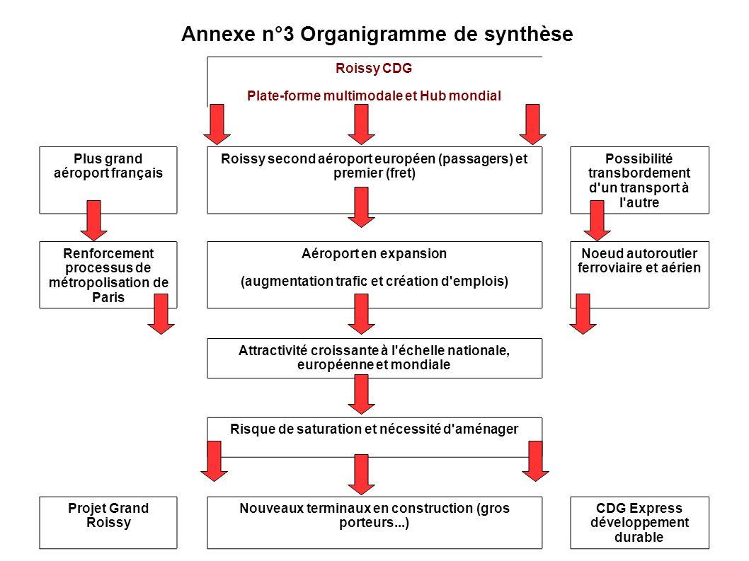 Annexe n°3 Organigramme de synthèse Roissy CDG Plate-forme multimodale et Hub mondial Plus grand aéroport français Roissy second aéroport européen (pa